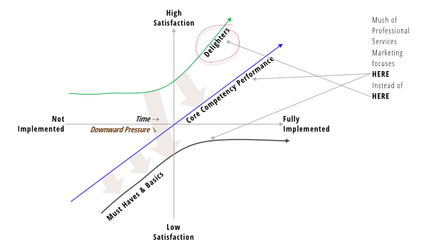 Kano Model: A Theory of Client Preferences